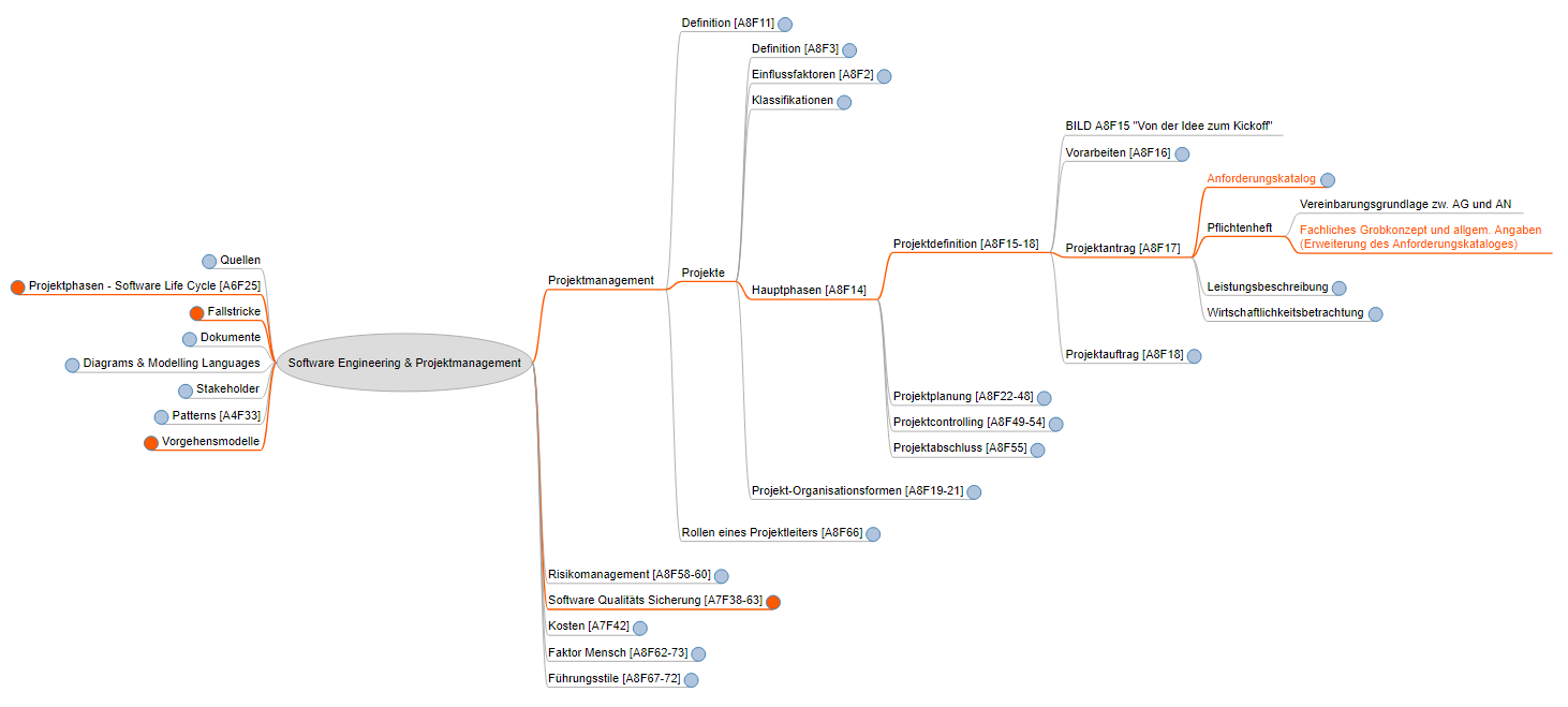 screenshot of my IT-Projectmanagement Mindmap